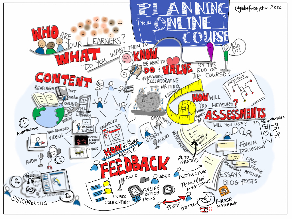 Planning Online Courses – Are You Aware Your Audience?
