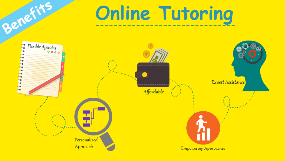 A Guide To Online Tutoring And It Is Benefits